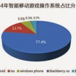 Data report on 2014 Chinese mobile gaming market released