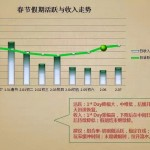 Gamer data trend during upcoming Spring Festival and other holidays
