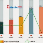 Report: 20.8% of Chinese mobile gamers give up Mobile Games, market growth slows dramatically