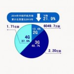 Data: 4G phones to become mainstream in China