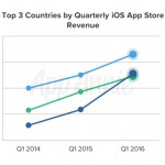 China eclipses Japan for second place in iOS App Store revenues